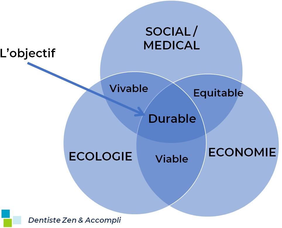 L'écologie au cabinet dentaire